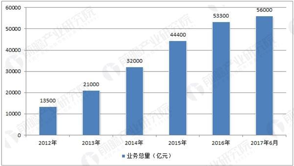 中国历年融资租赁行业业务总量走势