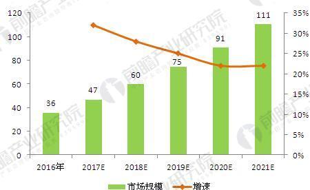 图表2:2016-2021年全球人工智能芯片市场规模(单位:亿美元,%)