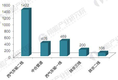 中国主要天然气管网投资规模比较(单位:亿元)