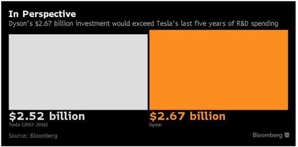 """三星研发出快5倍""""石墨烯球""""电池技术 电池已成电动汽车销售引擎?"""
