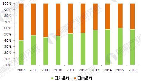 图表4:中国婴幼儿奶粉市场格局变迁