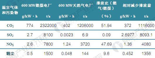 燃煤电厂和天然气电厂排放比较(单位:g/kW•h,t/a,%)