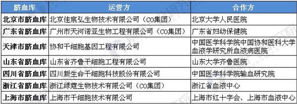 全国7家脐血库运营情况.JPEG