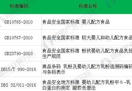 图表3:中国婴幼儿奶粉标准