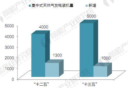 """""""十二五""""至""""十三五""""我国集中式天然气发电装机预测图(单位:千瓦)"""