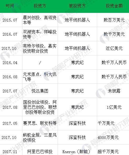 图表3:中国AI芯片初创企业融资事件汇总