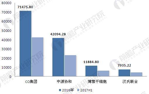 2016-2017年主要干细胞企业业务收入.JPEG