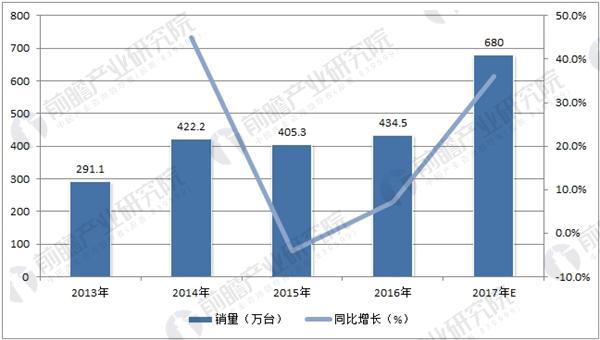中国空气净化器销量预测