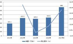 <em>空气</em><em>净化器</em>销量将达680万台 线上渠道占比提升