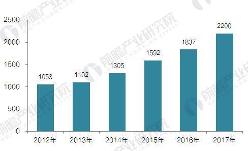 2012-2017年我国集中式天然气发电量(单位:亿千瓦时)