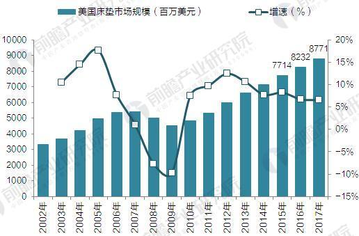 2002-2017年美国床垫行业产值及增速(单位:百万美元,%)