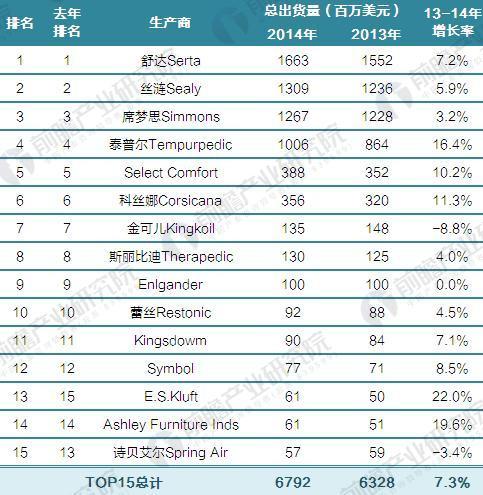 2015年美国床垫排名TOP15(单位:百万美元,%)