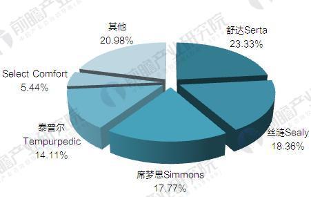美国床垫品牌市场份额(单位:%)