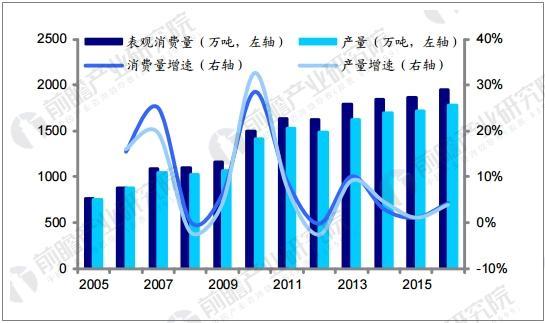 我国乙烯产量和表观消费量情况