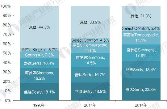 并购促使美国床垫行业集中度不断提高(单位:%)