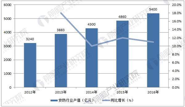 中国安防行业产值