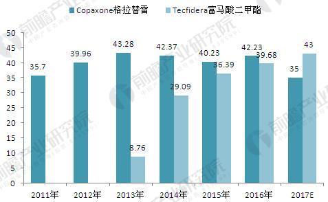 2011-2017年Copaxone格拉替雷与Tecfidera富马酸二甲酯销售额对比及预测(单位:亿美元)