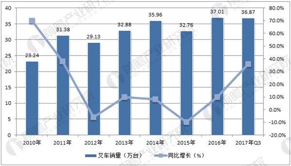 叉车行业销量及增速情况