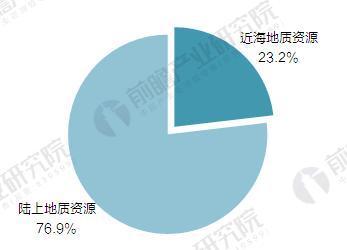 中国天然气地质资源量分布情况(单位:%)