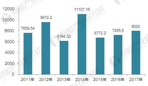 2011-2017年中国天然气勘查新增探明地质储量(单位:亿立方米)