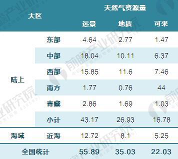 中国天然气资源区域分布情况(单位:万亿立方米)