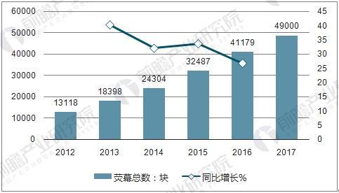 2012-2017年10月荧幕总数及同比增长