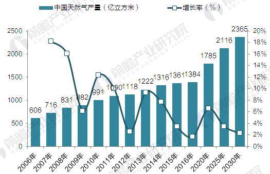 2006-2030年中国天然气产量增长与趋势预测(单位:亿立方米,%)