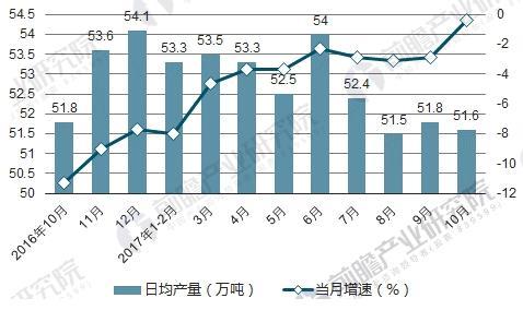 规模以上工业原油产量月度走势图