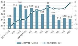 原油产量<em>降幅</em>收窄 前10月生产1.6亿吨