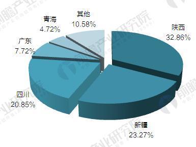 2016年中国天然气产量地区分布情况(单位:%)