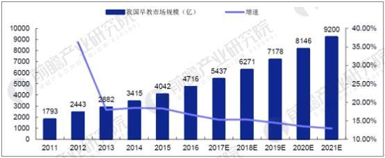 中国幼教服务市场规模预测