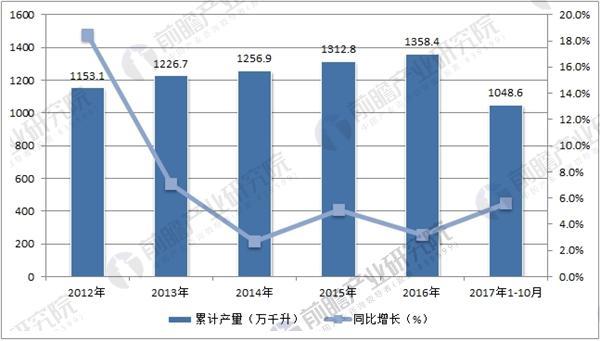 中国白酒产量数据统计