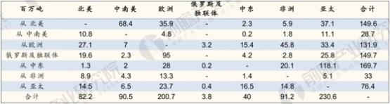 国际石油产品地区间贸易情况