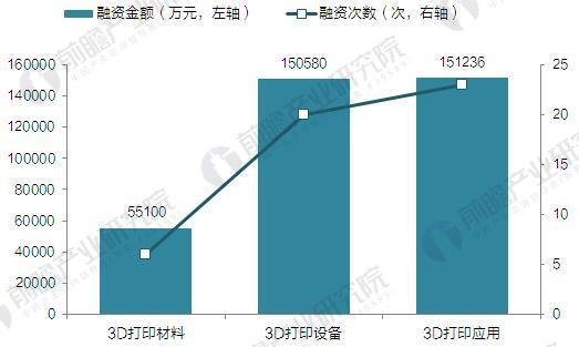截至2017年中国3D打印行业融资领域分布(单位:万元,次)