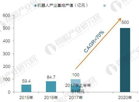2015-2020年芜湖机器人产业规模及预测(单位:亿元,%)
