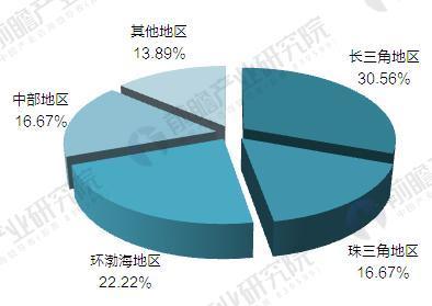 2017年中国机器人产业园区域分布(单位:%)