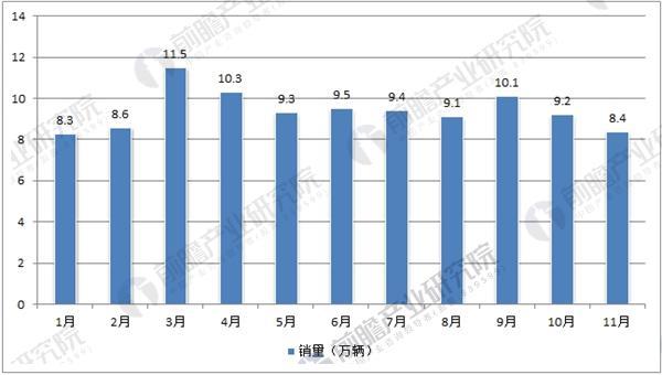 2017年重卡月度销量数据统计