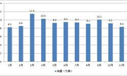 货物运输需求上升 <em>重</em><em>卡</em>销量将突破110万辆