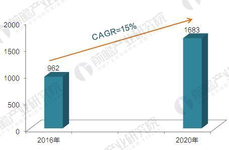 2016-2022年中国视频监控产值预测图(单位:亿元,%)
