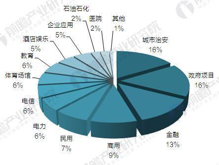 视频监控产品下游应用结构占比(单位:%)