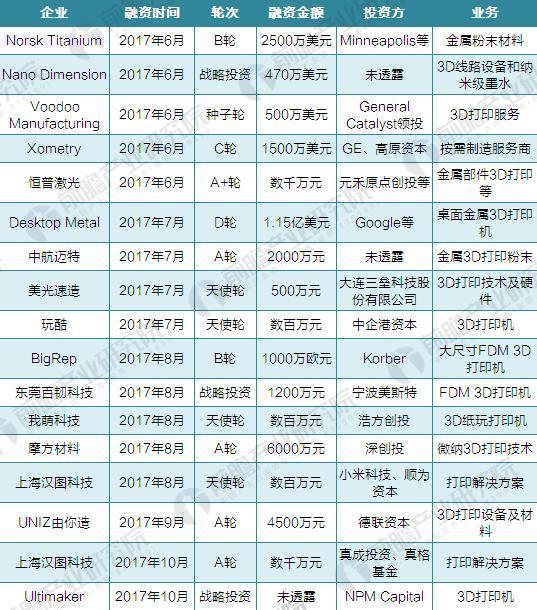 2017年全球3D打印行业融资案例汇总(三)