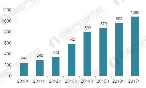 2010-2017年中国视频监控产值及增长情况(单位:亿元)