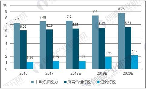 中国炼油能力过剩情况