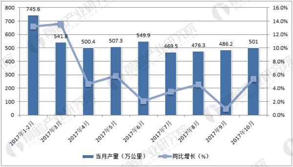 中国电力电缆月度产量走势