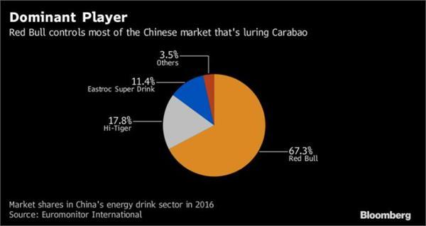 """叫板红牛?泰国卡拉宝计划投入3亿美元""""撬动""""中国功能饮料市场"""