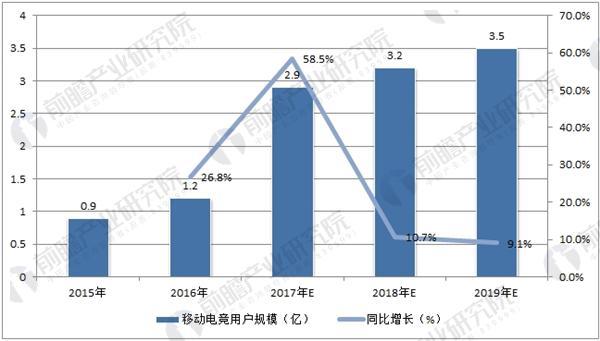 中国移动电竞用户规模预测