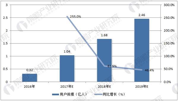 中国共享充电宝用户 规模预测