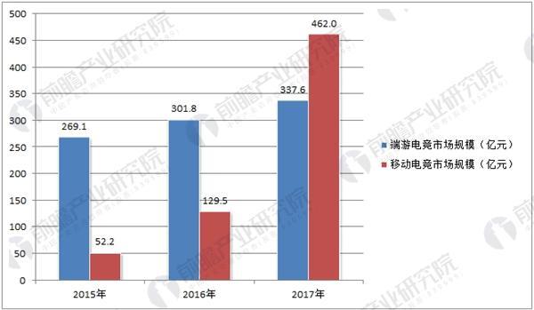 2015-2017年中国电竞市场规模