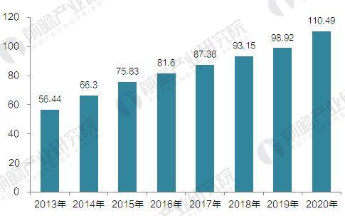 2013-2020年生活垃圾处理能力及预测(单位:万吨/日)