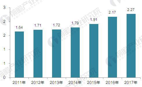2011-2017年我国城市生活垃圾清运量及预测(单位:亿吨)
